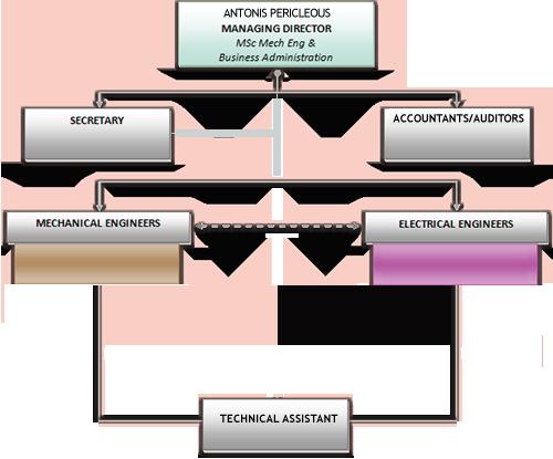 org_chart2_3